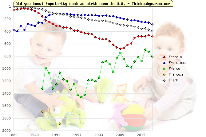 Top 2000 baby names ranking of Francis, Francisco, Franco, Francois, Frank in U.S.