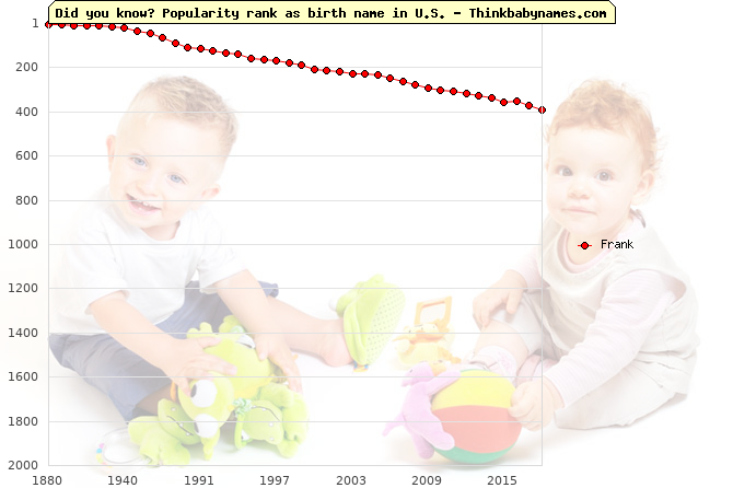 Top 2000 baby names ranking of Frank name in U.S.