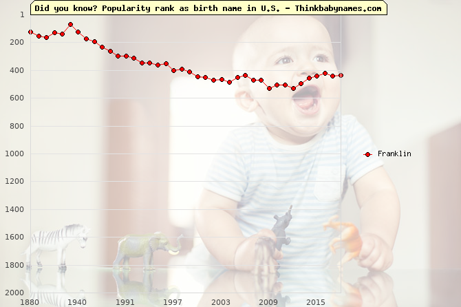 Top 2000 baby names ranking of Franklin name in U.S.