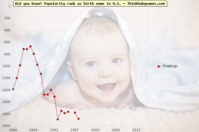 Top 2000 baby names ranking of Franklyn name in U.S.