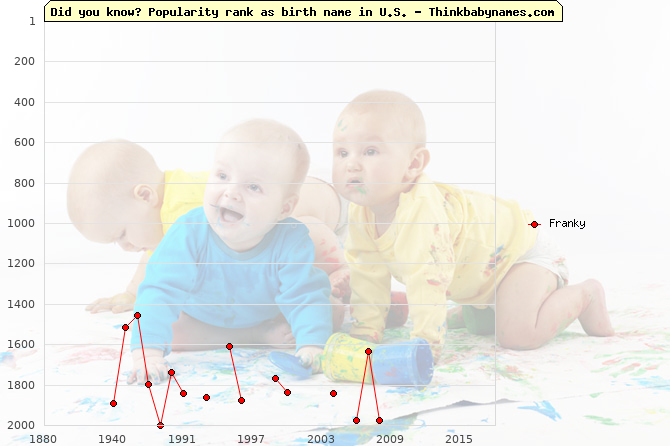 Top 2000 baby names ranking of Franky name in U.S.