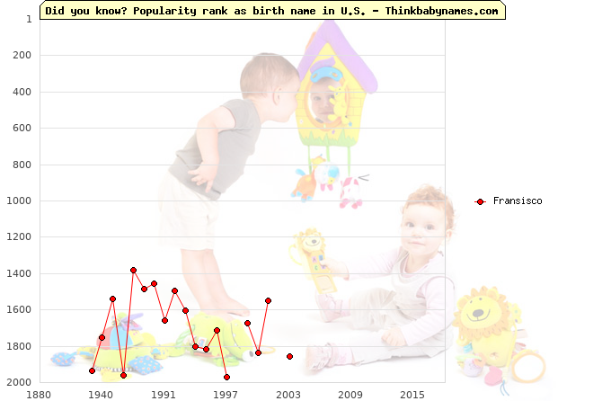 Top 2000 baby names ranking of Fransisco name in U.S.