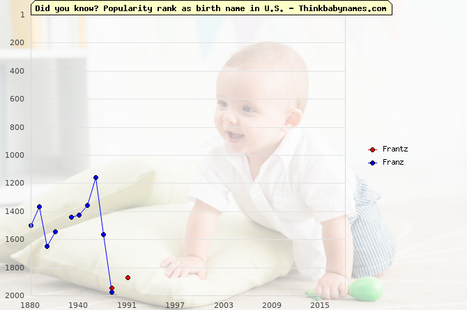 Top 2000 baby names ranking of Frantz, Franz in U.S.