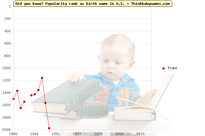 Top 2000 baby names ranking of Franz name in U.S.