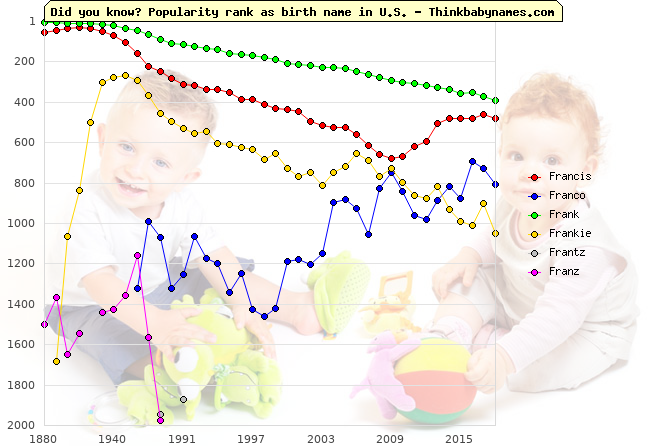 Top 2000 baby names ranking of Francis, Franco, Frank, Frankie, Frantz, Franz in U.S.