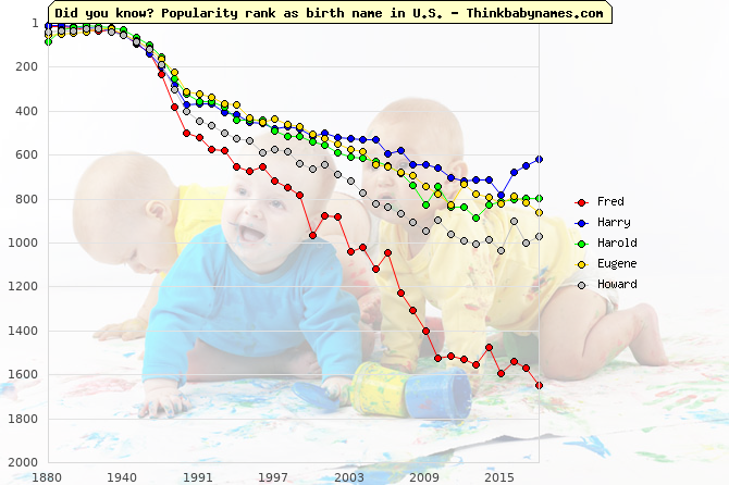 Top Falls for U.S. Baby Names 1950-1959: Fred, Harry, Harold, Eugene, Howard