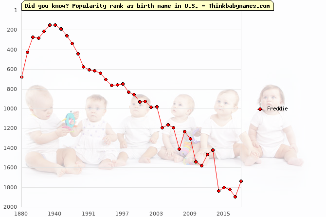 Top 2000 baby names ranking of Freddie name in U.S.
