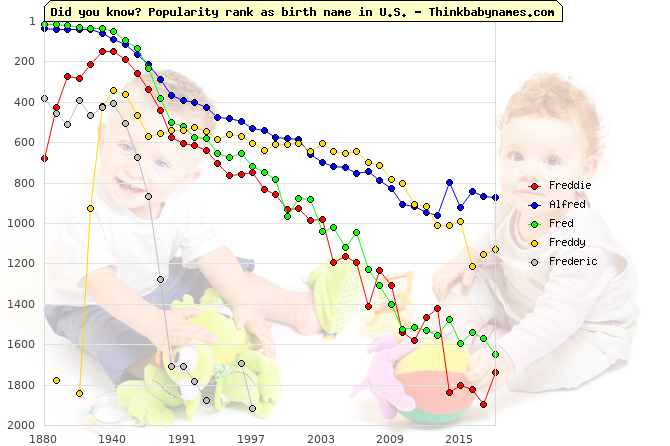 Top 2000 baby names ranking of Freddie, Alfred, Fred, Freddy, Frederic in U.S.