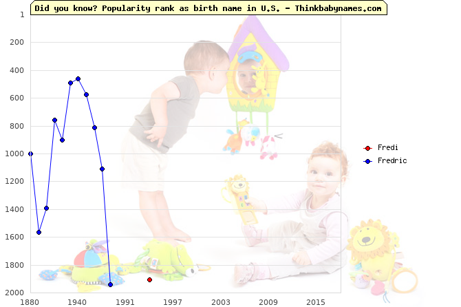 Top 2000 baby names ranking of Fredi, Fredric in U.S.