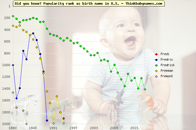 Top 2000 baby names ranking of Fr- names: Fredi, Fredric, Fredrick, Freeman, Fremont
