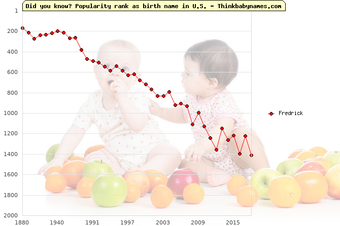 Top 2000 baby names ranking of Fredrick name in U.S.