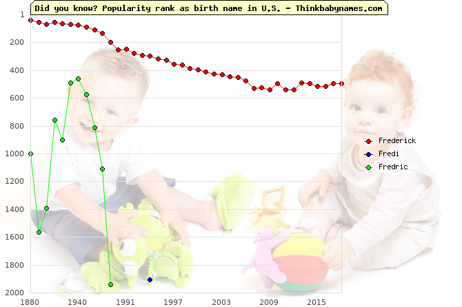 Top 2000 baby names ranking of Frederick, Fredi, Fredric in U.S.