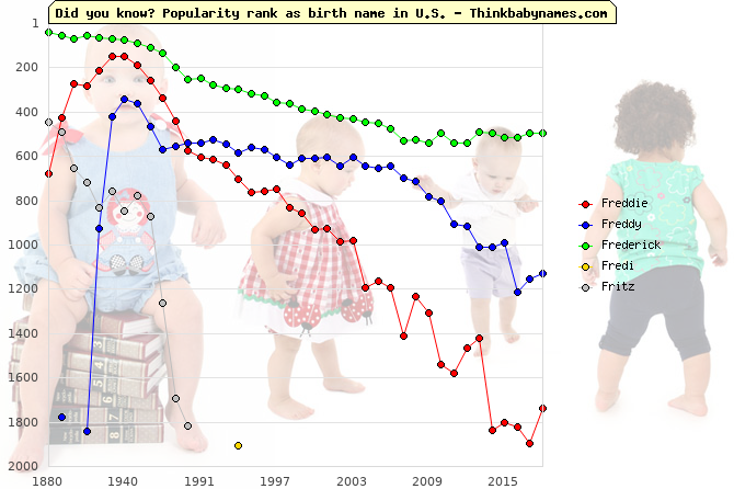 Top 2000 baby names ranking of Freddie, Freddy, Frederick, Fredi, Fritz in U.S.
