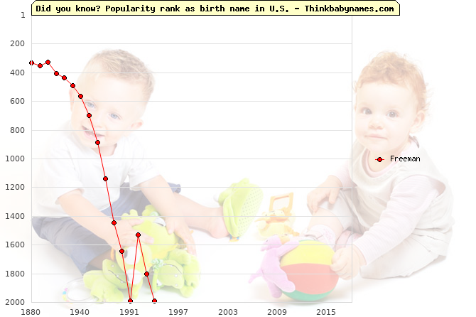 Top 2000 baby names ranking of Freeman in U.S.