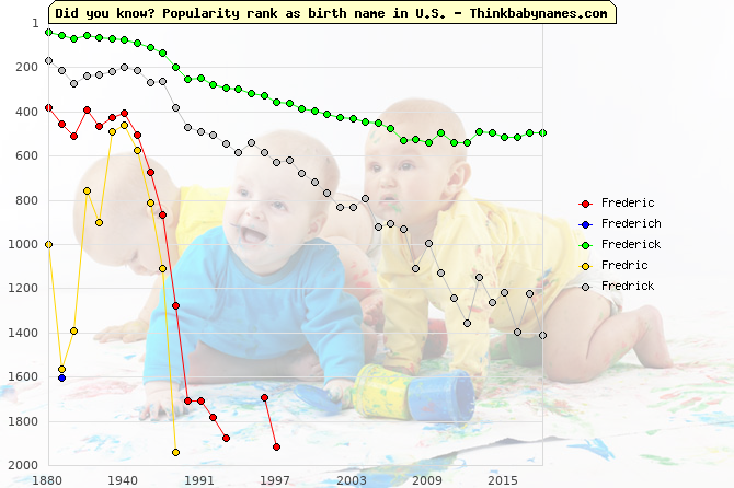 Top 2000 baby names ranking of Frederic, Frederich, Frederick, Fredric, Fredrick in U.S.