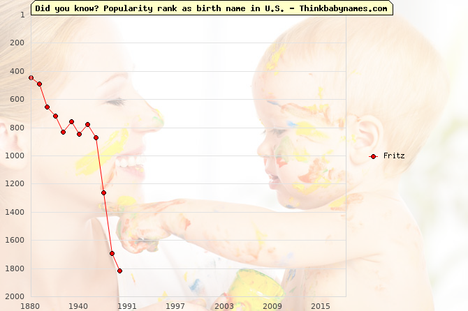 Top 2000 baby names ranking of Fritz in U.S.