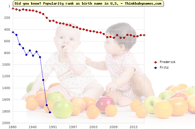 Top 2000 baby names ranking of Frederick, Fritz in U.S.