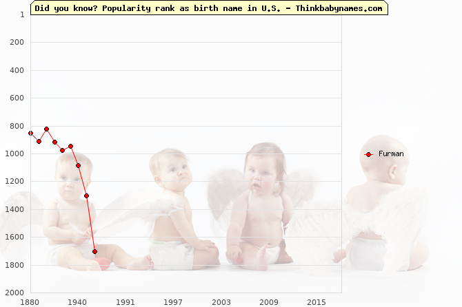 Top 2000 baby names ranking of Furman in U.S.