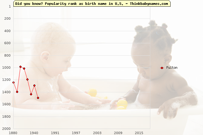 Top 2000 baby names ranking of Fulton name in U.S.