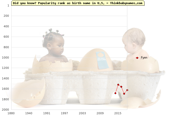 Top 2000 baby names ranking of Fynn name in U.S.