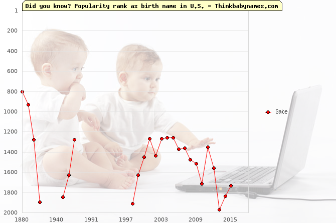 Top 2000 baby names ranking of Gabe name in U.S.