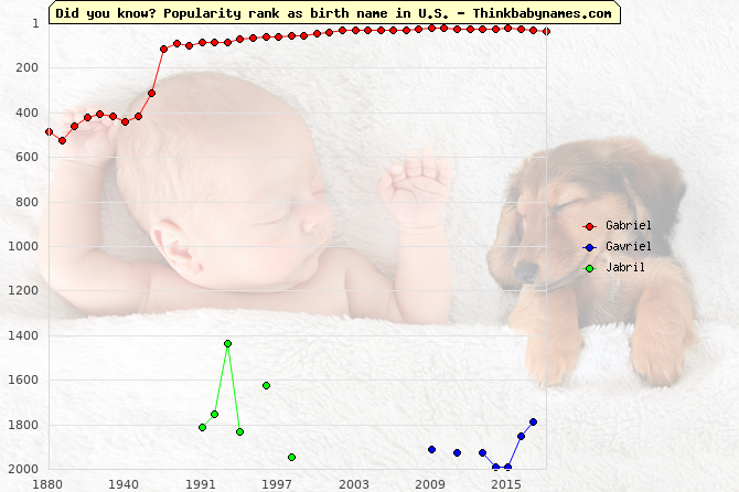 Top 2000 baby names ranking of Gabriel, Gavriel, Jabril in U.S.