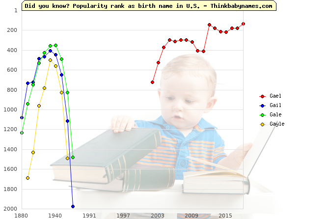 Top 2000 baby names ranking of Gael, Gail, Gale, Gayle in U.S.