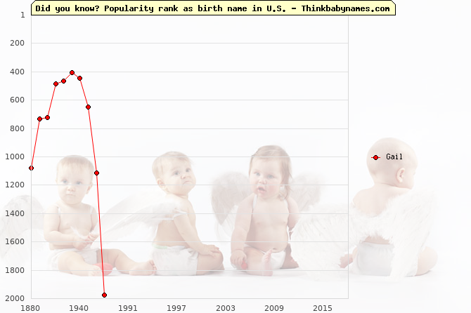 Top 2000 baby names ranking of Gail name in U.S.