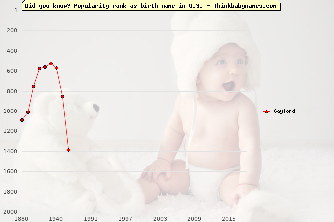 Top 2000 baby names ranking of Gaylord in U.S.