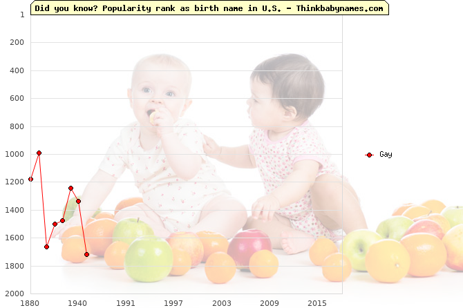 Top 2000 baby names ranking of Gay in U.S.