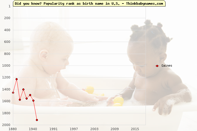 Top 2000 baby names ranking of Gaines in U.S.