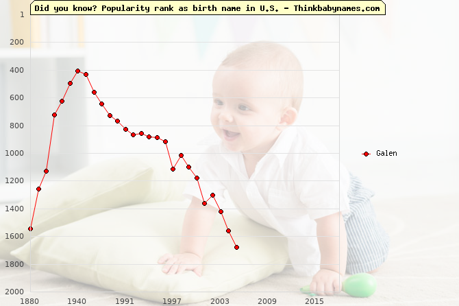 Top 1000 baby names ranking of Galen name in U.S.