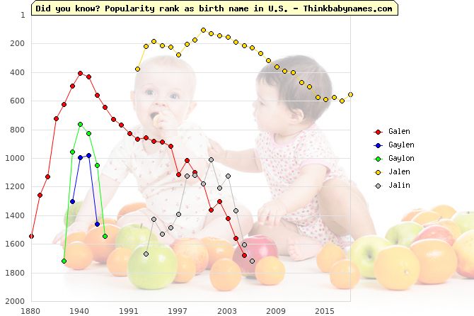 Top 2000 baby names ranking of Galen, Gaylen, Gaylon, Jalen, Jalin in U.S.
