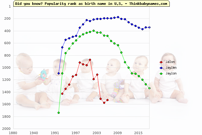 Top 2000 baby names ranking of Jalon, Jaylen, Jaylon in U.S.