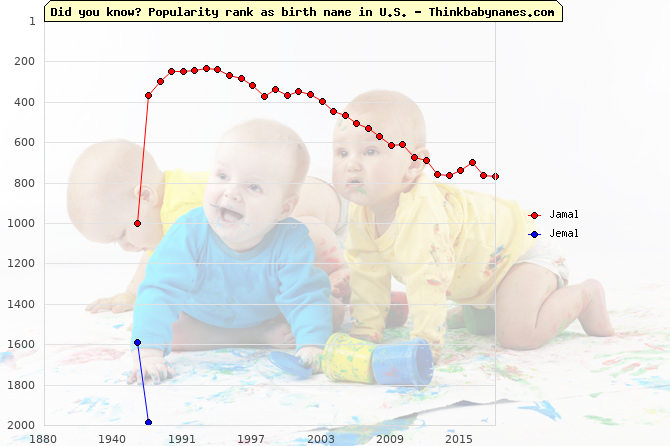 Top 2000 baby names ranking of Jamal, Jemal in U.S.