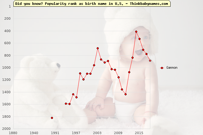 Top 2000 baby names ranking of Gannon name in U.S.