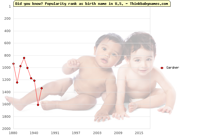 Top 2000 baby names ranking of Gardner name in U.S.