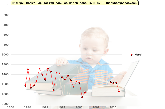 Top 2000 baby names ranking of Gareth name in U.S.