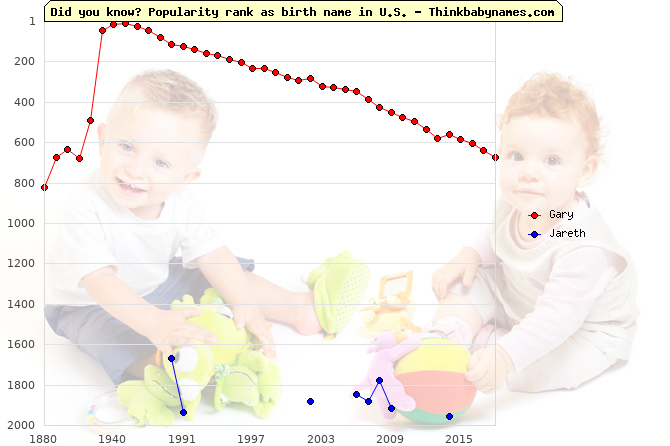 Top 2000 baby names ranking of Gary, Jareth in U.S.