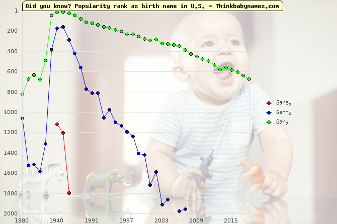 Top 2000 baby names ranking of Garey, Garry, Gary in U.S.