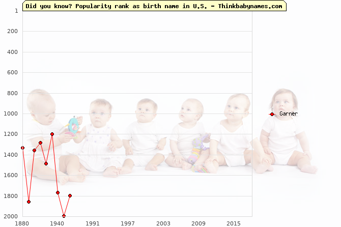 Top 2000 baby names ranking of Garner name in U.S.