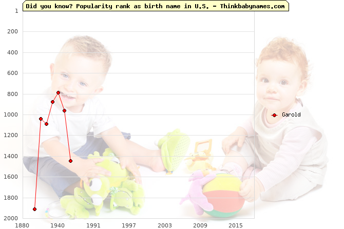 Top 2000 baby names ranking of Garold name in U.S.