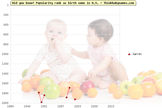 Top 2000 baby names ranking of Garren in U.S.