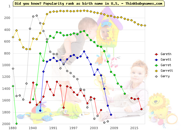 Top 2000 baby names ranking of Gareth, Garett, Garret, Garrett, Garry in U.S.