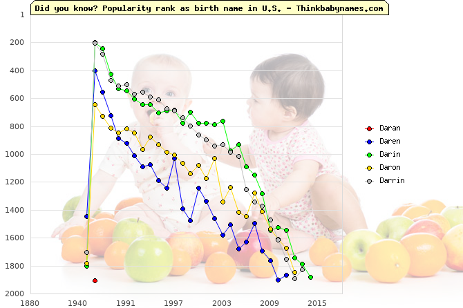 Top 2000 baby names ranking of Daran, Daren, Darin, Daron, Darrin in U.S.