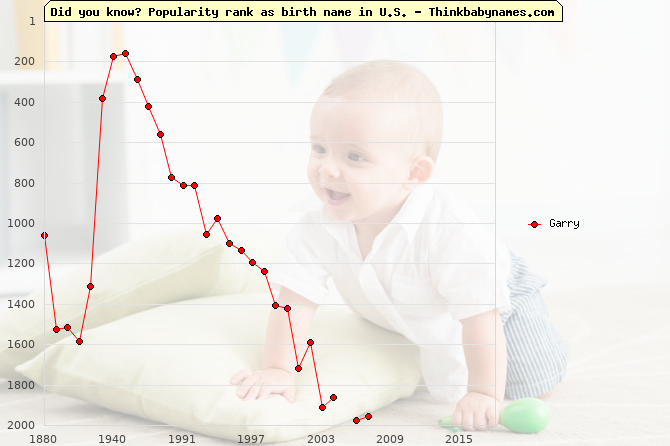 Top 2000 baby names ranking of Garry name in U.S.
