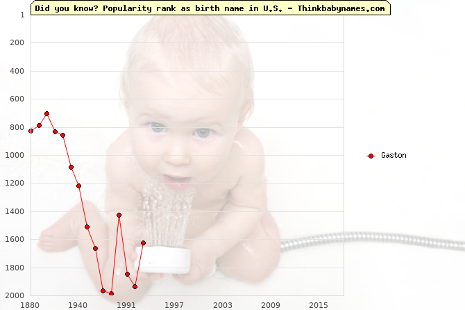 Top 2000 baby names ranking of Gaston in U.S.