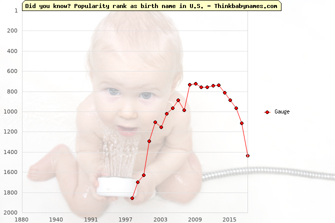 Top 2000 baby names ranking of Gauge name in U.S.