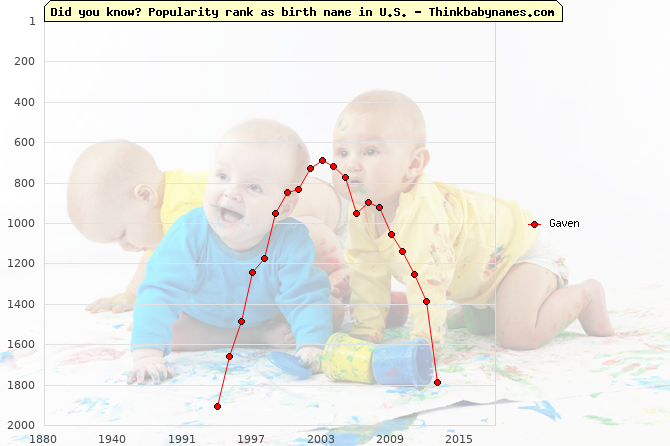 Top 1000 baby names ranking of Gaven name in U.S.