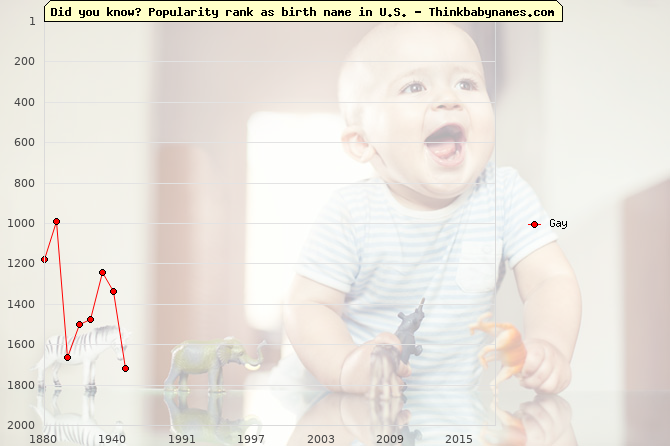 Top 2000 baby names ranking of Gay name in U.S.